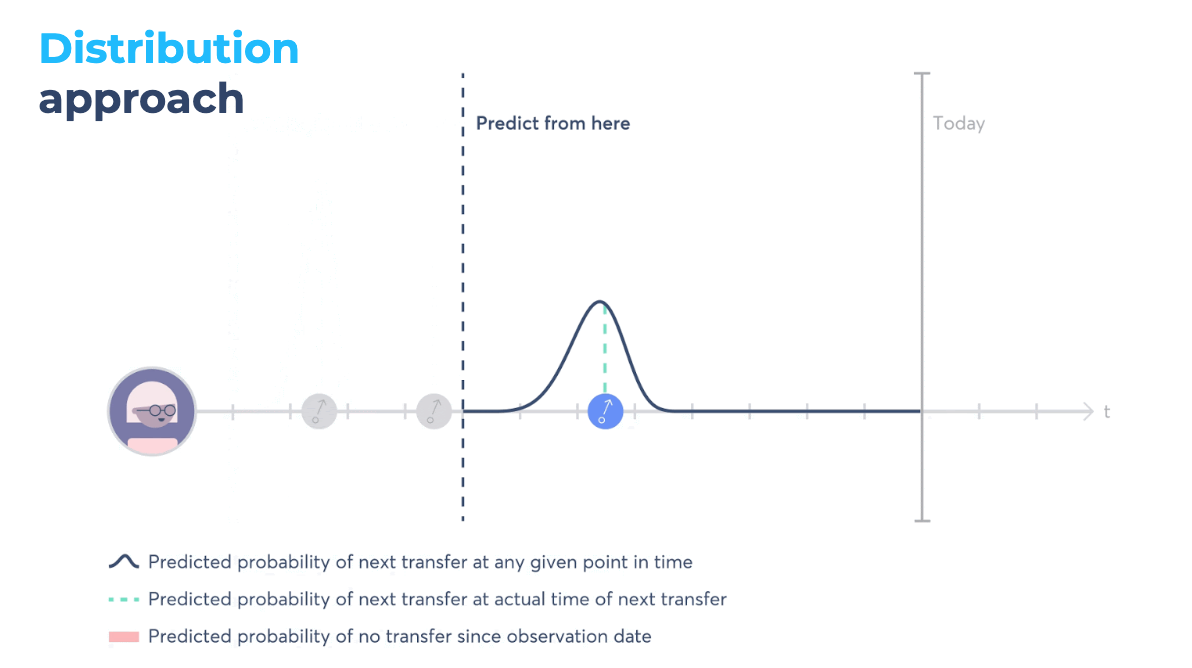 distribution approach infographic