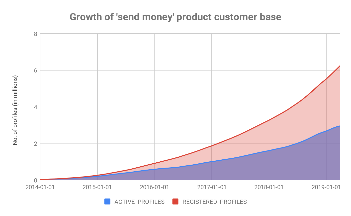 send money growth product chart